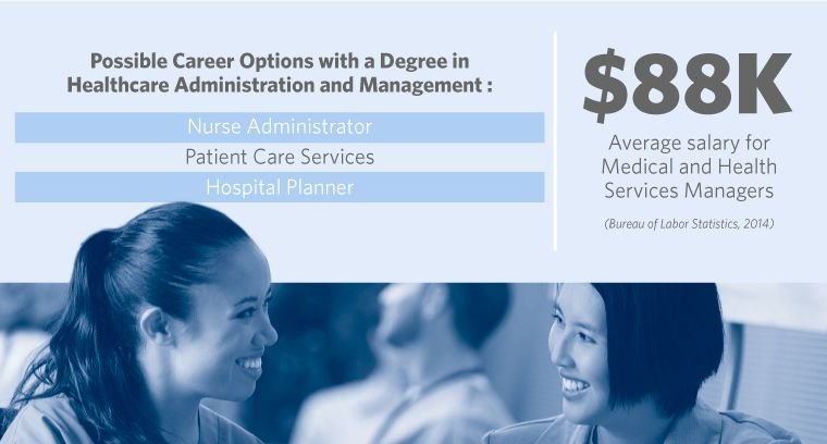 Online Bachelor's in Healthcare Administration | CSU-Global Campus