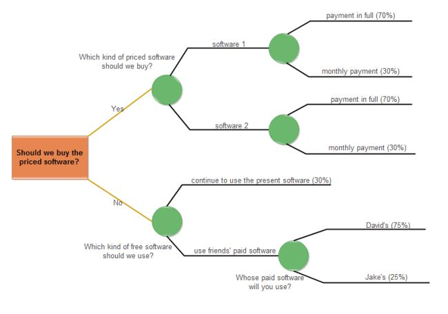 Software Choosing Decision Tree | Free Software Choosing Decision ...
