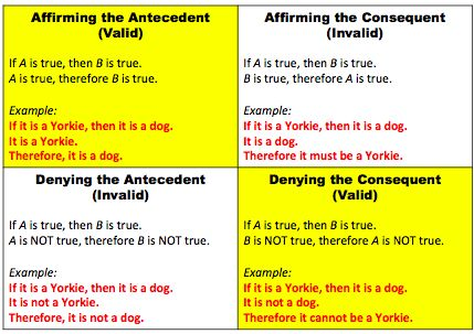 Antecedents, Consequences and the Affirming/Denying Fallacy ...
