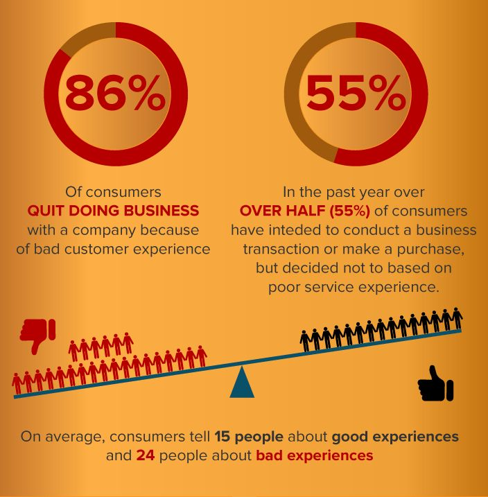 Bad customer service is expensive- 86% of consumers stop doing ...