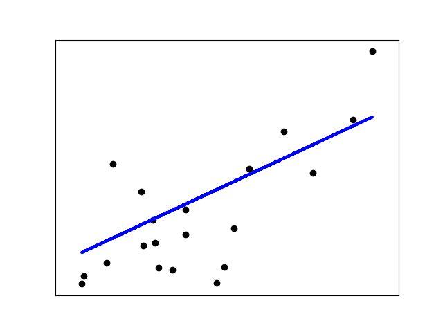 1.1. Generalized Linear Models — scikit-learn 0.19.0 documentation
