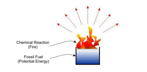 5 Types of Potential Energy