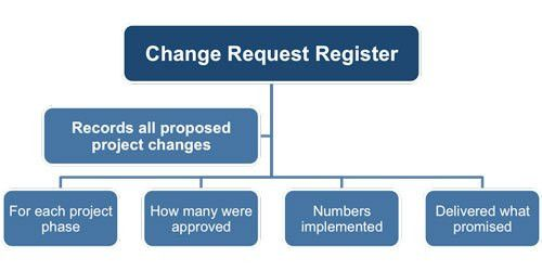 Request Register Template