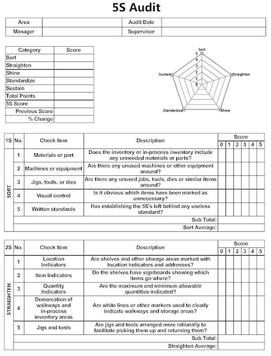 Excellent 5S Audit Form Template Example with Check Item and ...