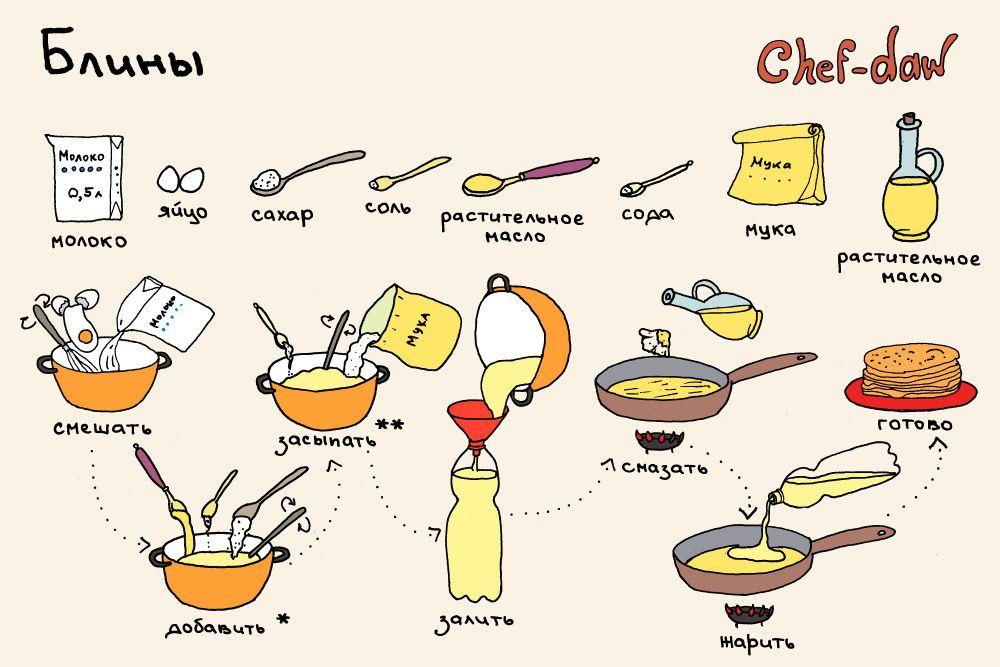 Песочное печенье с растительным маслом рецепт