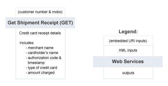 Canada Post Developer Program – Contract Shipping Web Service