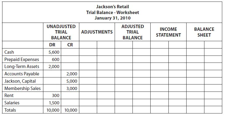 Income statement - Accounting Cycle Process