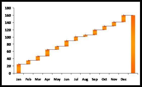 XLS110314CG - Cumulative Excel Bar Chart Template - x-l-s