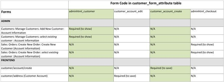 EAV Model and Customer Registration - part 4: Adding a source ...