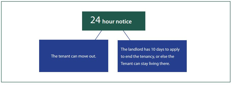 Eviction Notice (Notice of Termination of Tenancy for Substantial ...