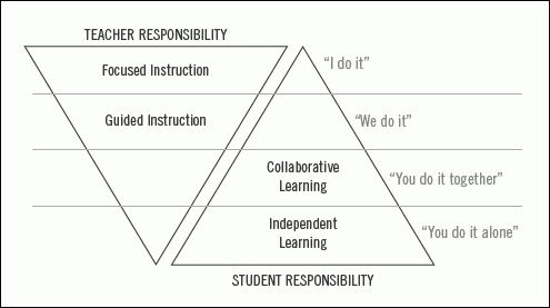 Learning, or Not Learning, in School