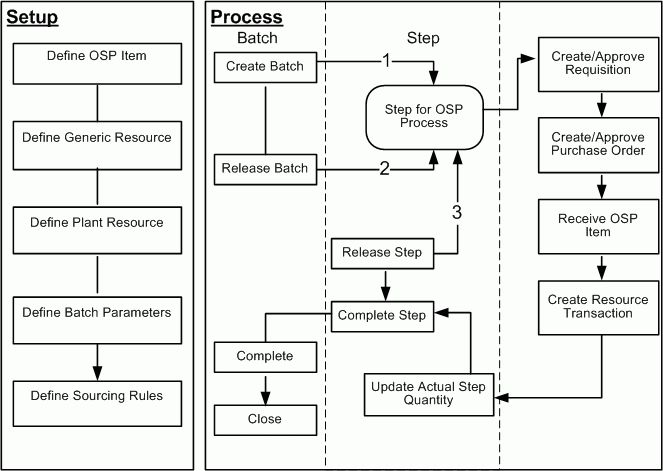 Oracle Process Manufacturing Process Execution User's Guide