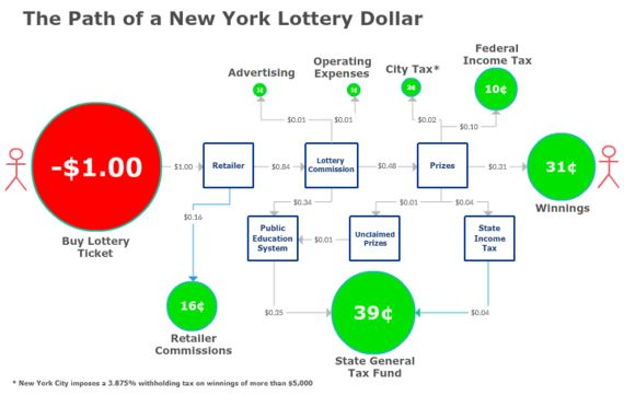 The lottery Is a Tax -- An Inefficient, Regressive and ...