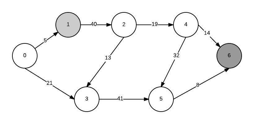 Dijkstra algorithm. Min heap as a min-priority queue - Stack Overflow