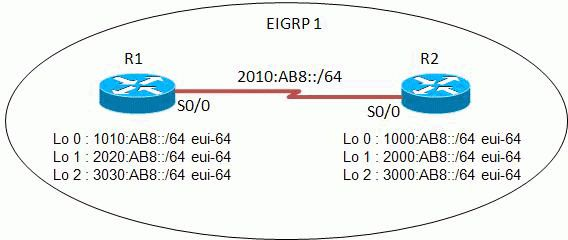 EIGRP IPv6 Configuration Example - Cisco