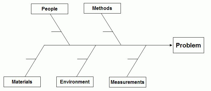 Root Cause Analysis (ES 244-6)