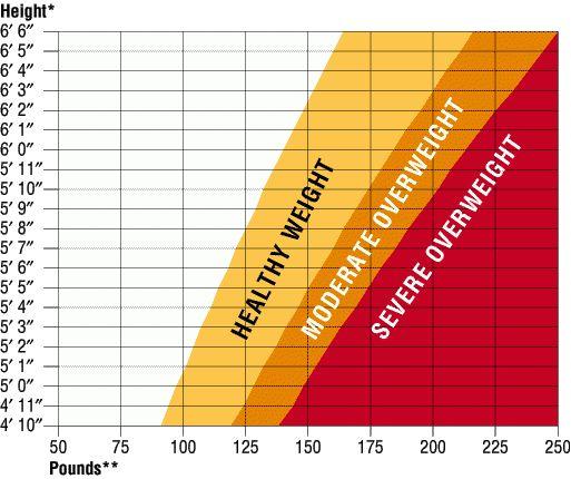 healthy weight chart | Healthy Weight Chart