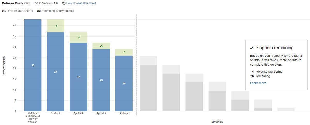 Viewing the Release Burndown - Atlassian Documentation