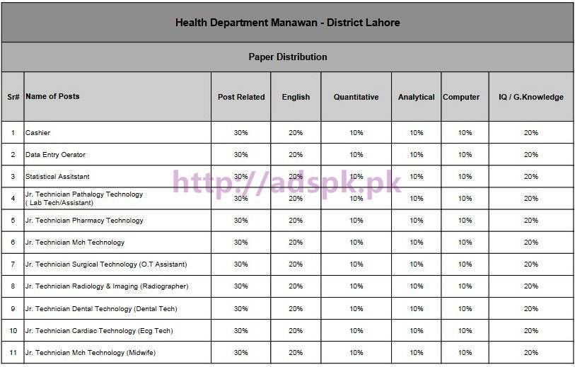 NTS New Careers Jobs Health Department Manawan District Lahore ...
