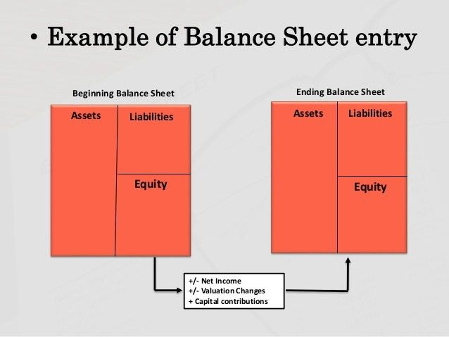 How to prepare a balance sheet.