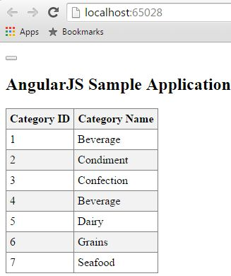 How to read JSON file data using AngularJS HTTP Get method : www ...