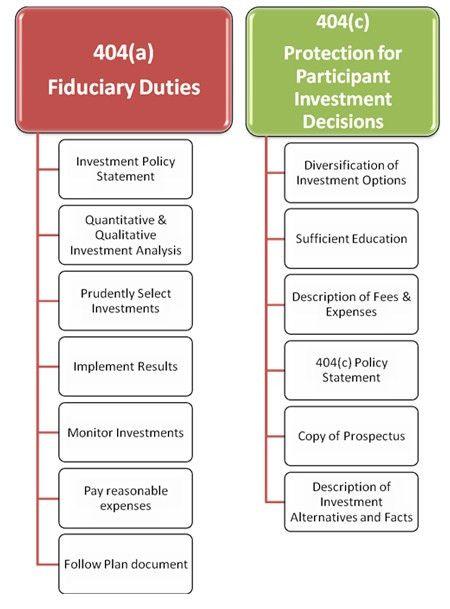 401(k): Fiduciary Duties | Financial Advisor Timonium MD ...