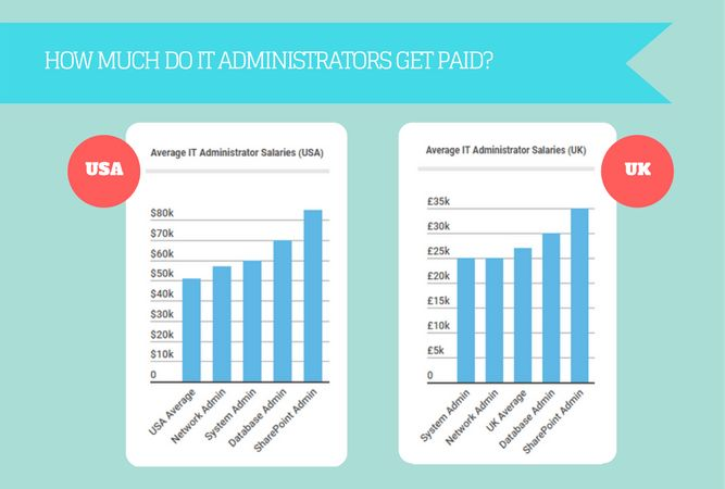 What's the Average IT Administrator Salary?