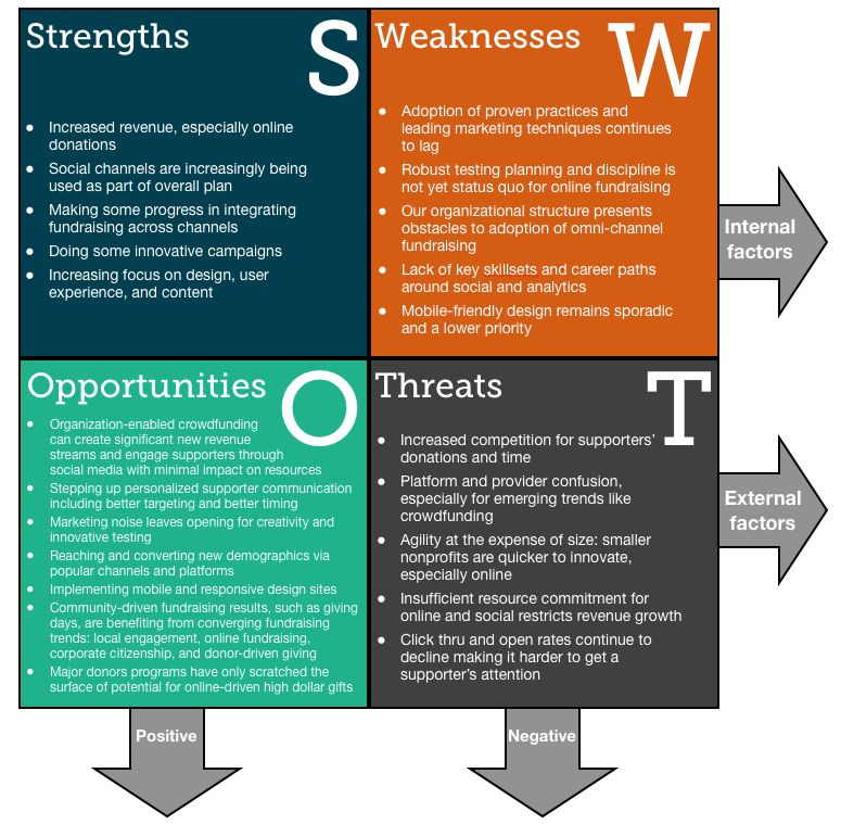 A Fundraising Organization SWOT Analysis for 2014 - Kimbia