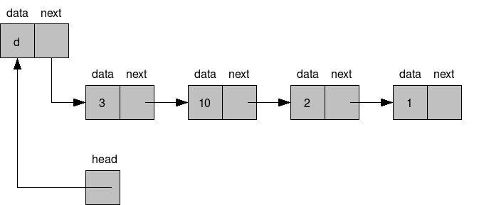 List C Example