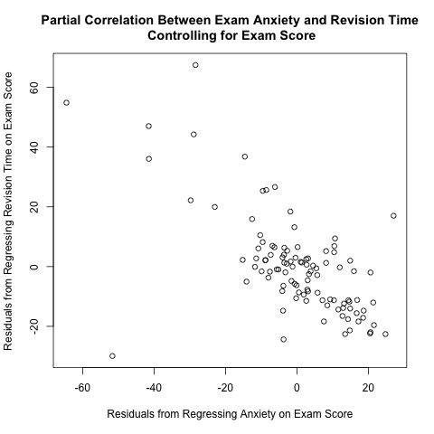 How to Calculate a Partial Correlation Coefficient in R: An ...
