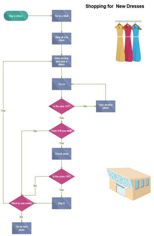 Funny Flowchart Example - Shopping for New Dresses