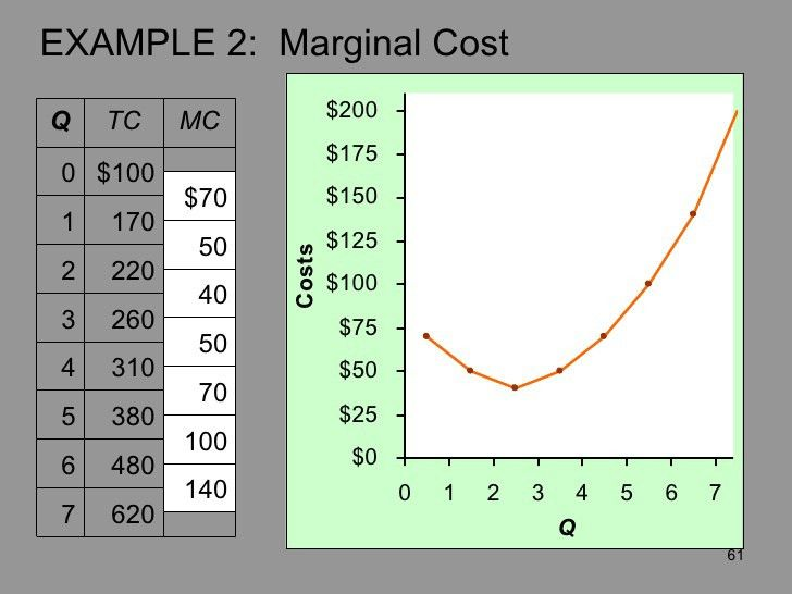 Units 2&3 prod. & cost functions