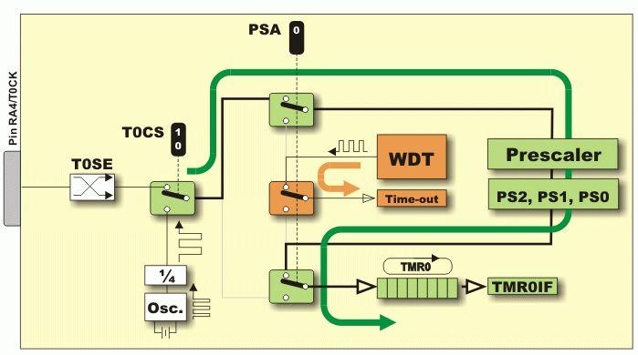 3.4 Timer TMR0 | PIC Microcontrollers – Programming in C