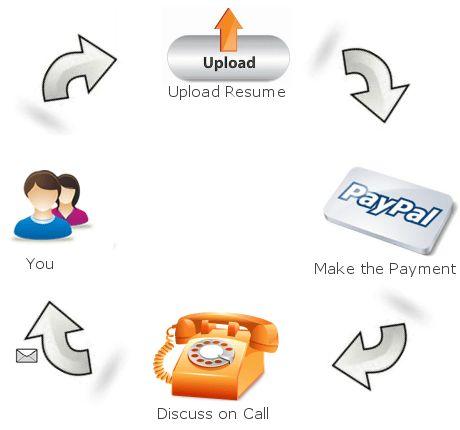 Professional Resume Writing Service USA   proresumewritingservices.com
