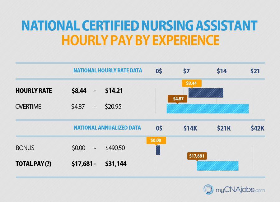 Caregiver, HHA, & CNA Pay | myCNAjobs.com