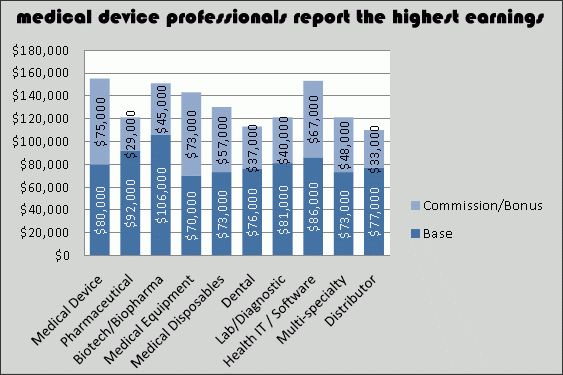 Medical device sales: Medtech reps are the top life science ...