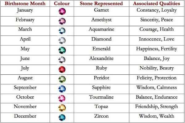 Choose Your Birth Month & Know What It Actually Means to You ...
