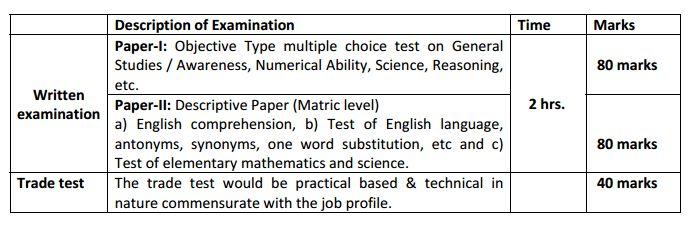 Intelligence Officer Grade‐II Recruitment