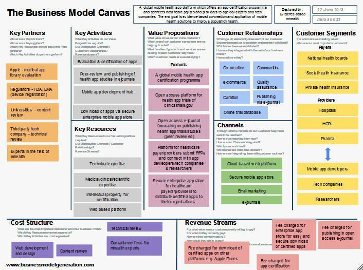 112 best Business Model Canvas images on Pinterest | Business ...