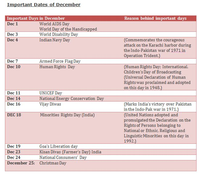 List of Important National and International days and dates for ...