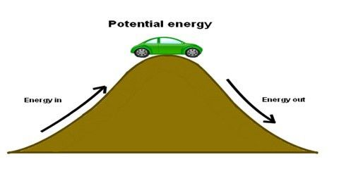 Can Potential Energy be Negative? - QS Study