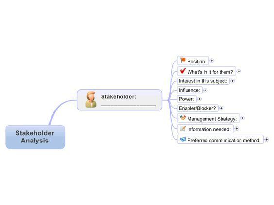 Stakeholder Analysis Template free mind map download | Change ...