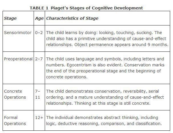 21 best Child Development Theory images on Pinterest ...