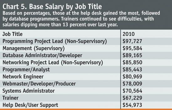 Special Report—IT Salary Survey