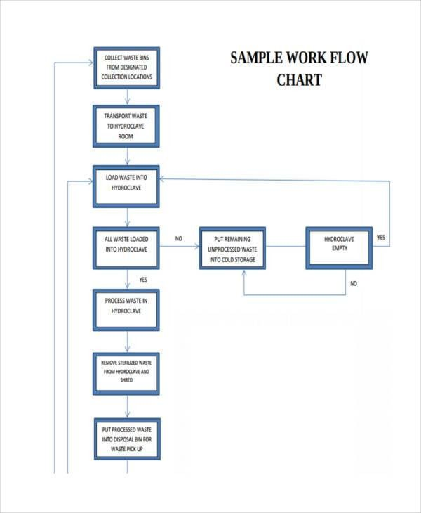 Process Flow Chart Examples Free   Enwurf.csat.co