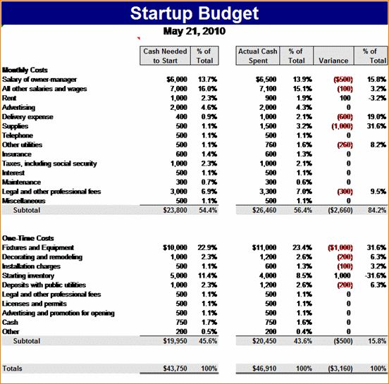 6+ microsoft office budget template | Outline Templates