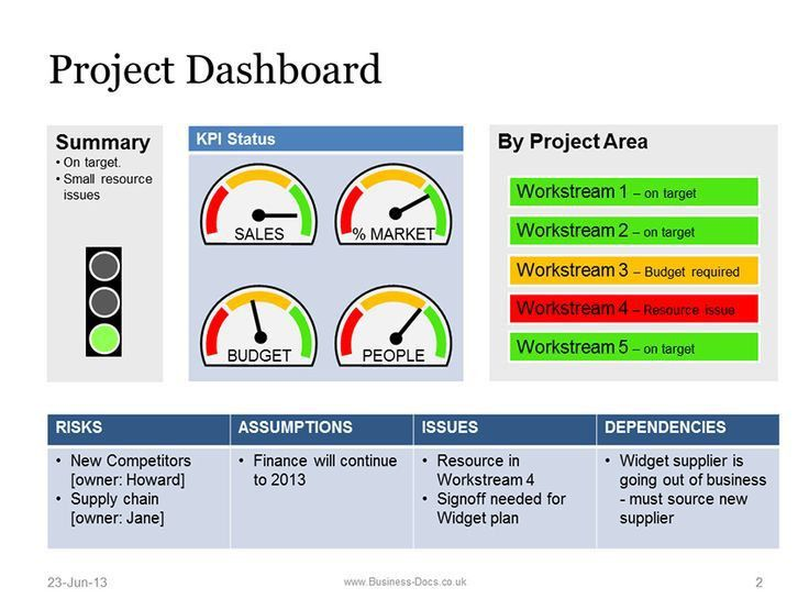Best 25+ Project dashboard ideas on Pinterest | Dashboard ...