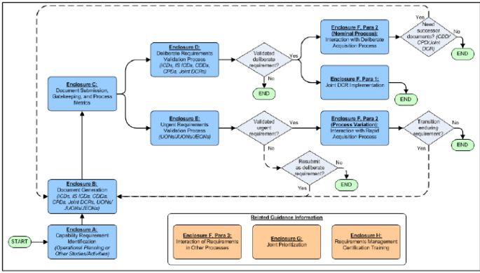 JCIDS Process Flow Chart - AcqNotes