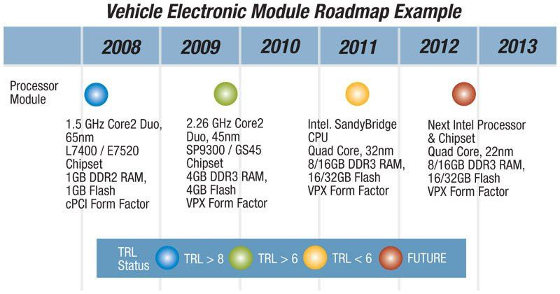 Roadmap Approach Eases Technology Readiness Challenges - COTS Journal