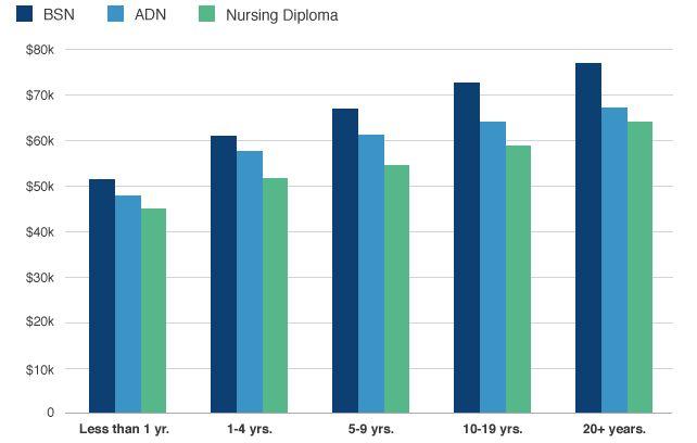 Nursery Nurse Room Leader Salary | Affordable Ambience Decor